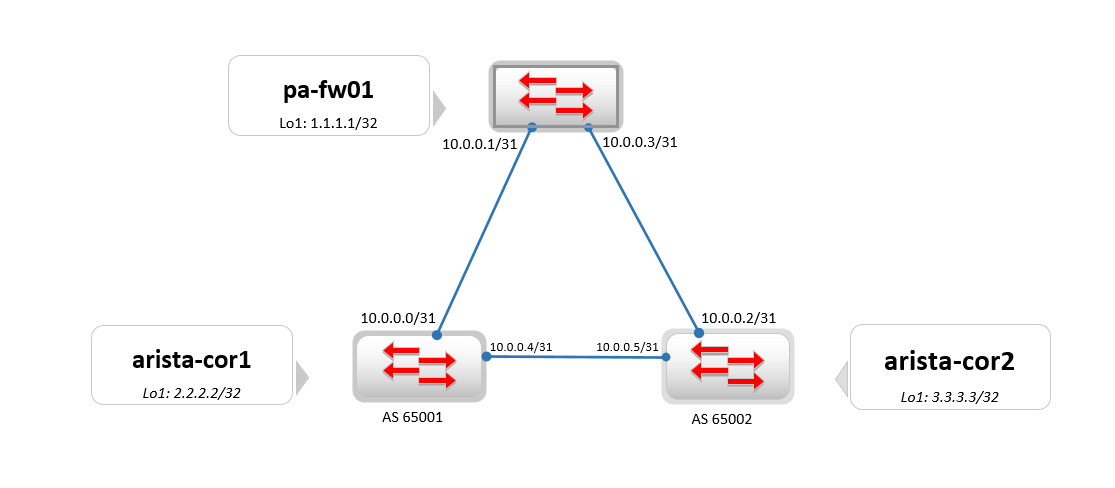 HOW TO: Configure BGP between Arista and Palo Alto using