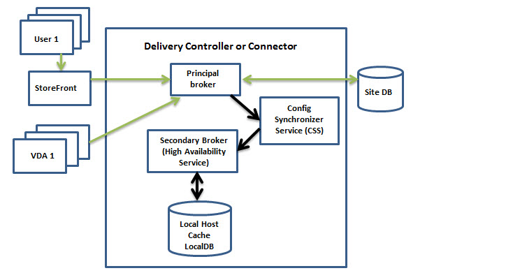 Local Host Cache Architecture