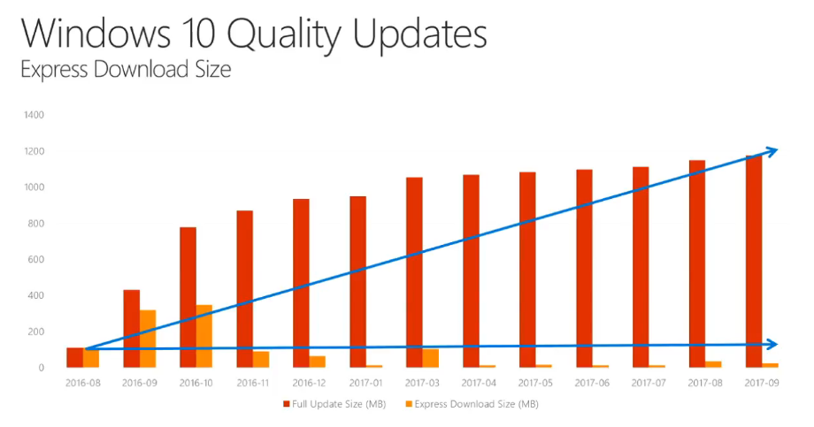 Reducing the network impact of Windows 10 Feature and Quality