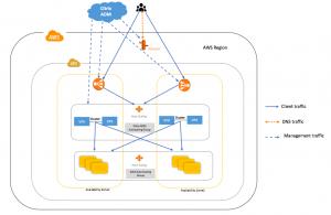 Citrix ADC autoscale architecture