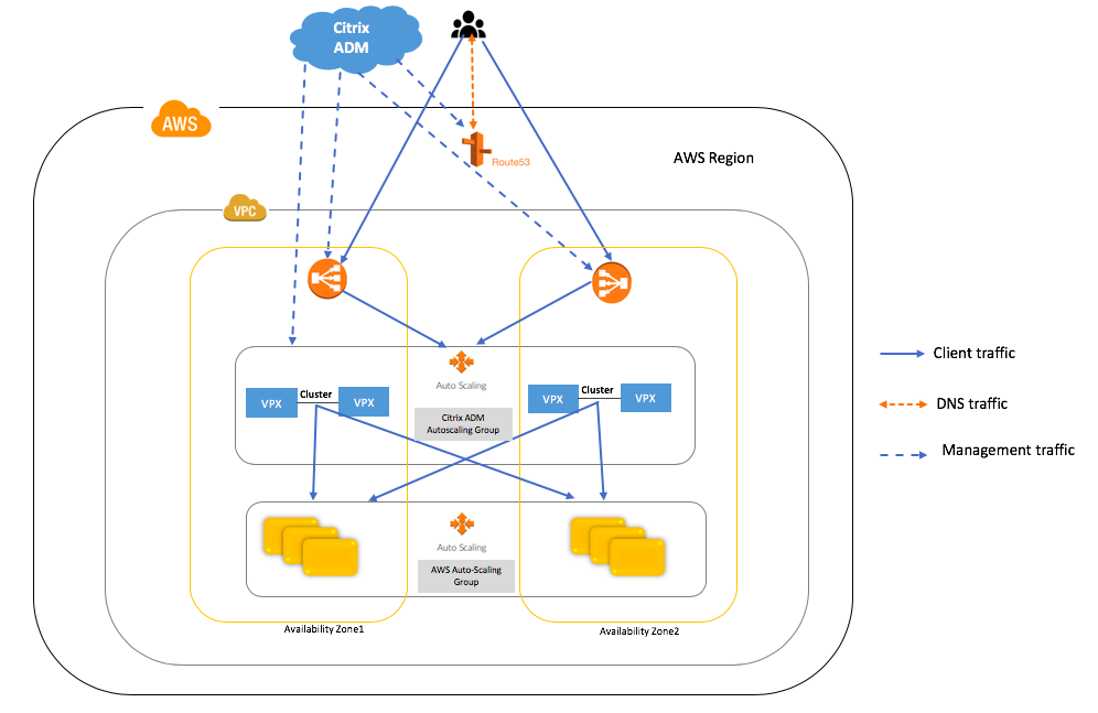 Citrix ADC autoscale in AWS with terraform and Azure