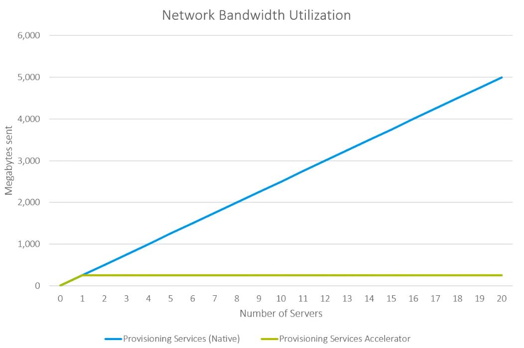 Network Bandwidth Utilization